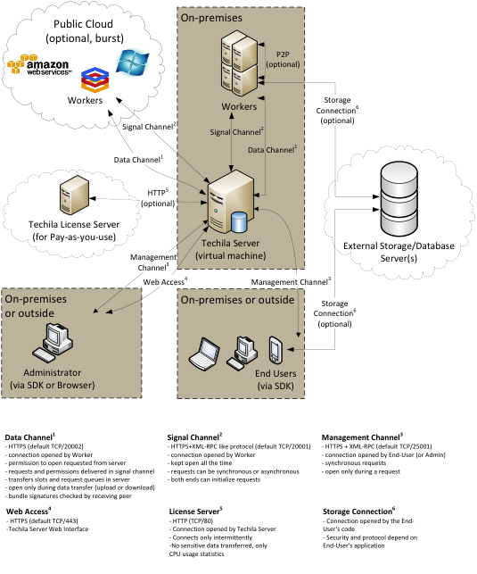 Techila System Architecture